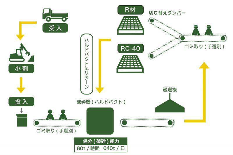 がれき類リサイクル処理の流れ